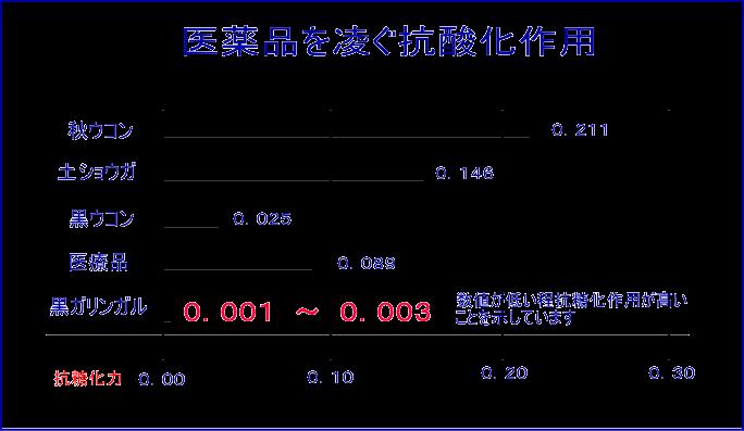 黒ガリンガルの抗酸化作用の比較図